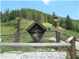 Znamenja (križi in kapelice) na planinskih potehplanina Preval-a