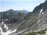 Vogel-Šija-Rodicain nadaljevanje proti Šiji, prečenje pod grebenom Vogla v obratni smeri