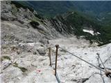 Vogel-Šija-Rodicaspust po grebenu, pogled na prepadno Tolminsko stran