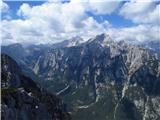 Debela peč, Brda, Lipanski vrh, MrežceTriglav in Rjavina nad zatrepom Krme