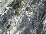 Vogel-Šija-Rodicaod lani dobro urejena pot po sicer zelo krušljivem in strmem pobočju (približano)