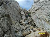 Monte Peralba (2694)sestopni žleb
