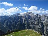 Debela peč, Brda, Lipanski vrh, MrežceTriglav in Rjavina