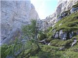 Strma peč po Via Norina