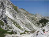 Vogel-Šija-Rodicanadaljevanje poti pod severnim pobočjem Vogla, pot skoraj v celoti kopna, sicer tu brez derez ne bi bilo varno