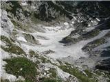 Vogel-Šija-Rodicapogled v zasneženo globel, po dnu se vije spodnja pot na Komno
