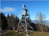 Kapunar (1051 m)Zvon ob cerkvi sv. Pankracija