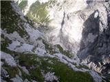 Strma peč po Via Norinapogled nazaj na prehojeno