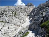 Žrd (2324m)v grapah je še sneg