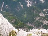 Strma peč po Via Norinabiwak Cividale daleč spodaj