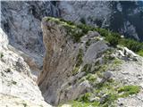 Dolgi hrbet - Skutapot skozi Žrelo je zaprta