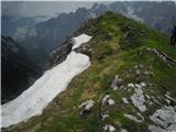 Šitna glava (Nad Šitom glava)neverjetno zeleni vrh