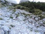 Parkirišče pod Pl. Kot - Velika Baba (Kanin)