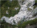 Slovenski slapovi vodotokov Pred Drugim slapom.