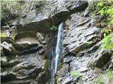 Slovenski slapovi vodotokov Izvirček na desni strani.