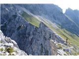 Špik nad nosom (Foronon del Buinz)Pogled prek Klovnih nožev na sedlo -na Škrbino Vrh Strmali.