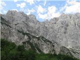 Triglav- Slovenska in Italijanska Direttissima