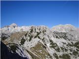 Razgled z Viševnika: Triglav, M. Draški vrh, Rjavina