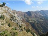 Creta di Timau in Cima Avostanisjužna pobočja